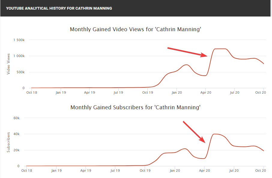 Cathrin Manning Youtube channel stats